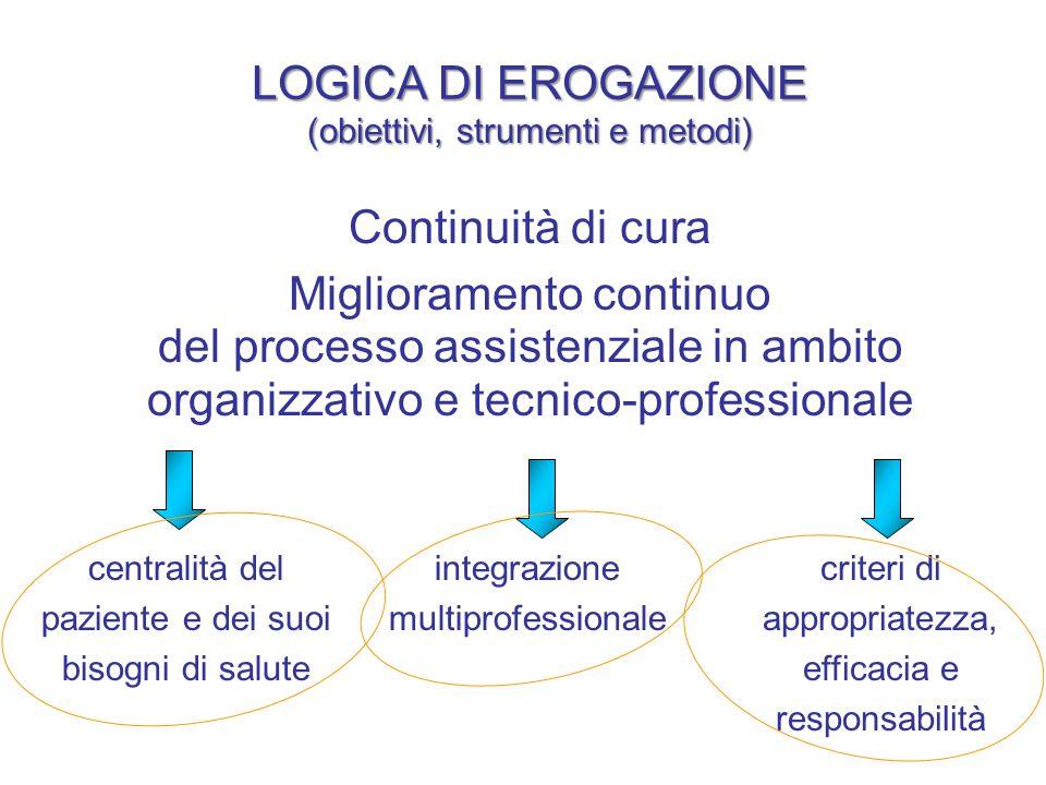 Continuità di cura Miglioramento continuo del processo assistenziale in ambito organizzativo e tecnico-professionale centralità del paziente e dei suo