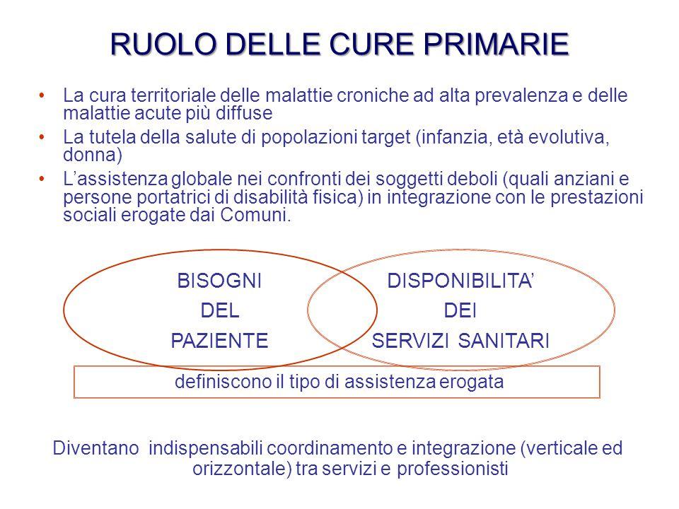 definiscono il tipo di assistenza erogata RUOLO DELLE CURE PRIMARIE Diventano indispensabili coordinamento e integrazione (verticale ed orizzontale) t