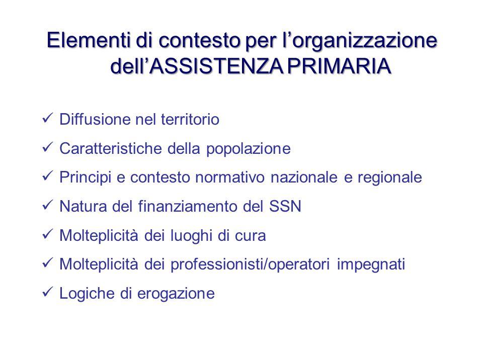 Elementi di contesto per l'organizzazione dell'ASSISTENZA PRIMARIA Diffusione nel territorio Caratteristiche della popolazione Principi e contesto nor