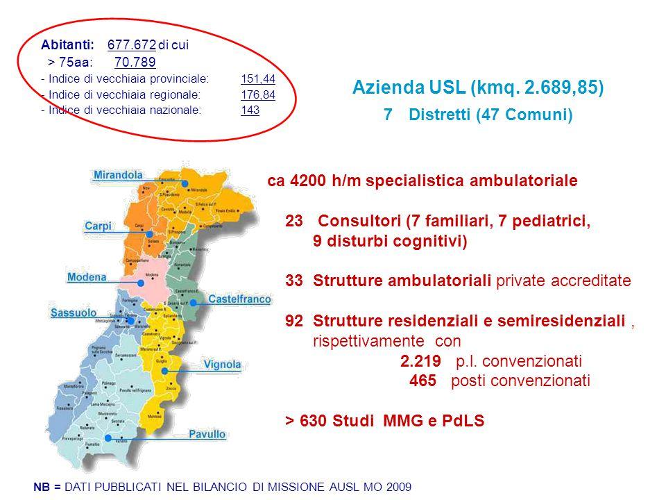 Azienda USL (kmq. 2.689,85) 7Distretti (47 Comuni) Abitanti: 677.672 di cui > 75aa: 70.789 - Indice di vecchiaia provinciale: 151,44 - Indice di vecch