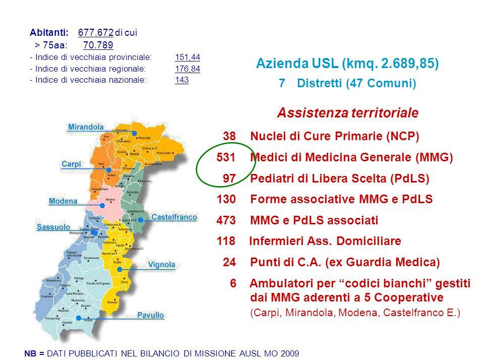 Assistenza territoriale 38 Nuclei di Cure Primarie (NCP) 531 Medici di Medicina Generale (MMG) 97 Pediatri di Libera Scelta (PdLS) 130 Forme associati