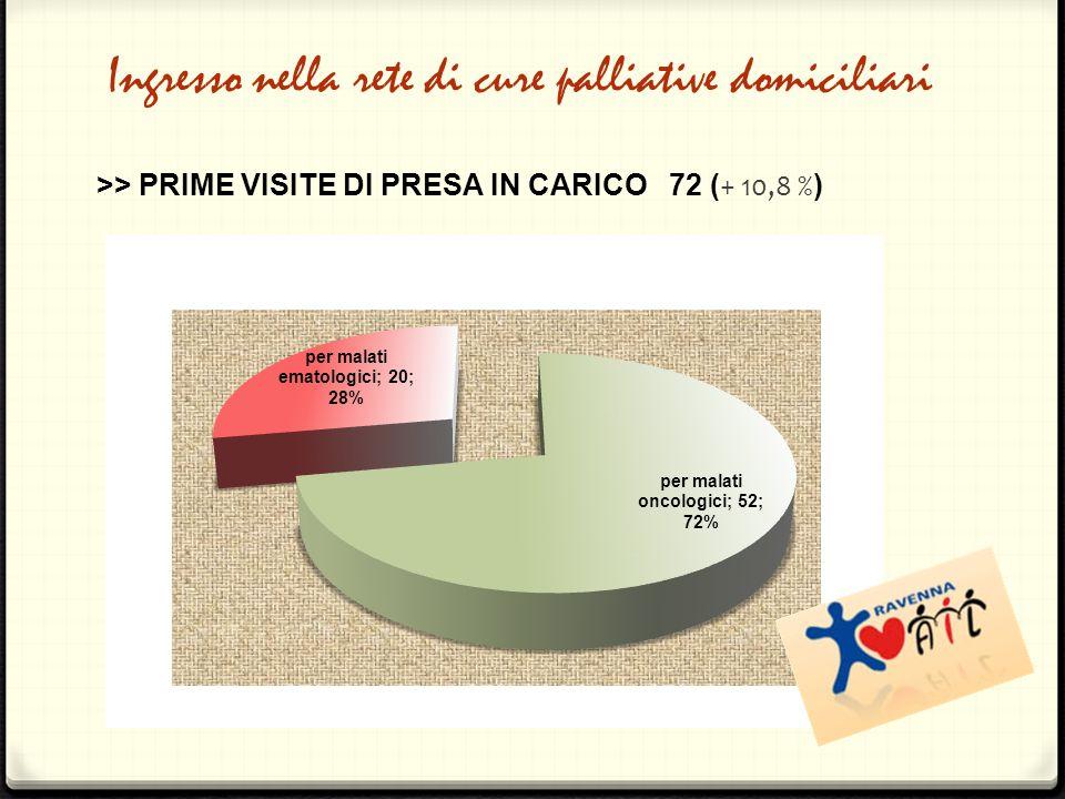 Ingresso nella rete di cure palliative domiciliari >> PRIME VISITE DI PRESA IN CARICO 72 ( + 10,8 % )