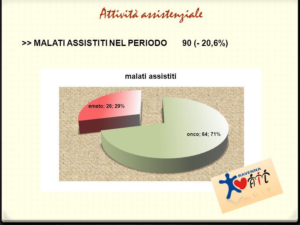 Attività assistenziale >> MALATI ASSISTITI NEL PERIODO 90 (- 20,6%)