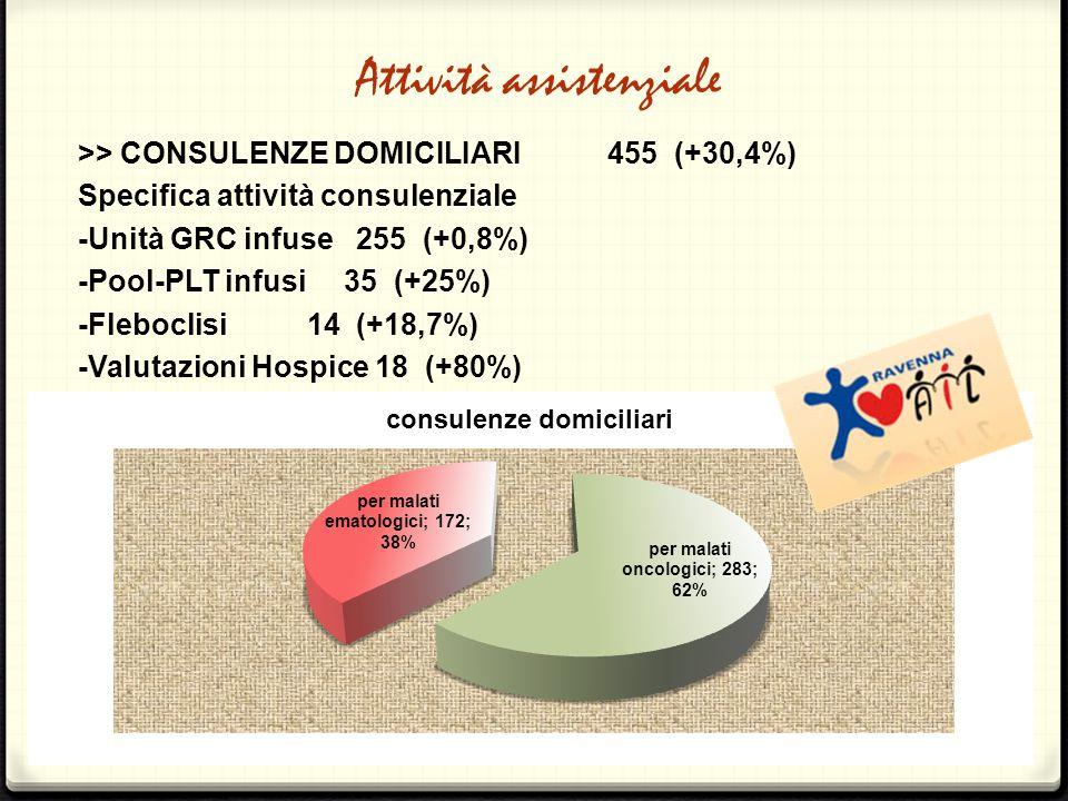 Attività assistenziale >> CONSULENZE DOMICILIARI 455 (+30,4%) Specifica attività consulenziale -Unità GRC infuse 255 (+0,8%) -Pool-PLT infusi 35 (+25%