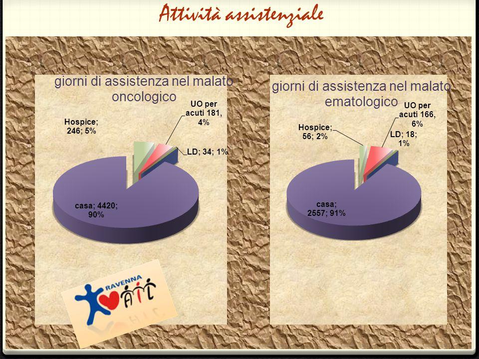 >> VISITE DI COMMIATO 14 (+250%) >> TELEFONATE DI COMMIATO 29 (-12%) >> CONSULENZE TELEFONICHE 210 (-4,4%) Assistenza all'interno della rete di cure palliative >>RICOVERI IN HOSPICE 21 -Hospice Ravenna 12 -Hospice Lugo 8 -Hospice Faenza 1 -Hospice esterni 0 >>RICOVERI LUNGODEGENZA 6 -L.D.