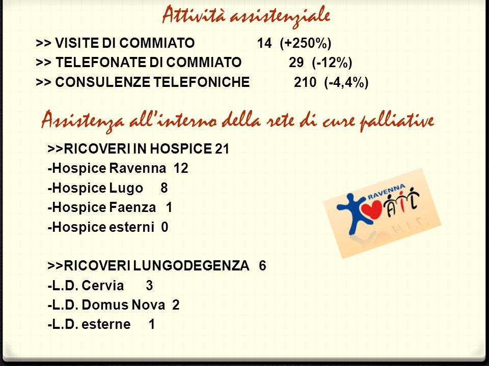 >> VISITE DI COMMIATO 14 (+250%) >> TELEFONATE DI COMMIATO 29 (-12%) >> CONSULENZE TELEFONICHE 210 (-4,4%) Assistenza all'interno della rete di cure p