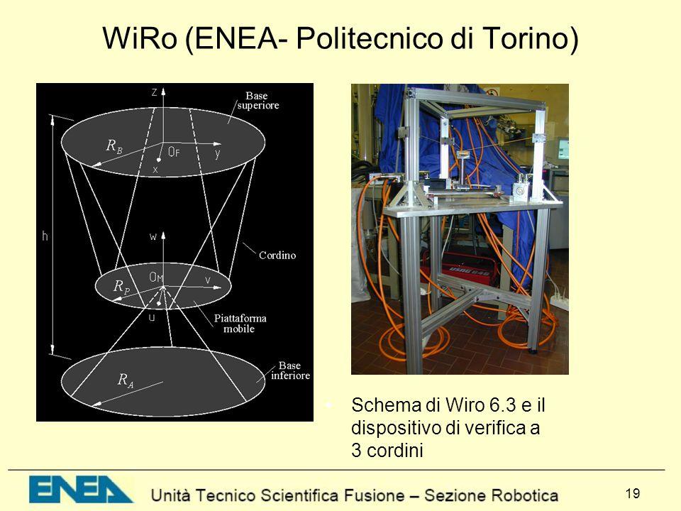 19 WiRo (ENEA- Politecnico di Torino) Schema di Wiro 6.3 e il dispositivo di verifica a 3 cordini