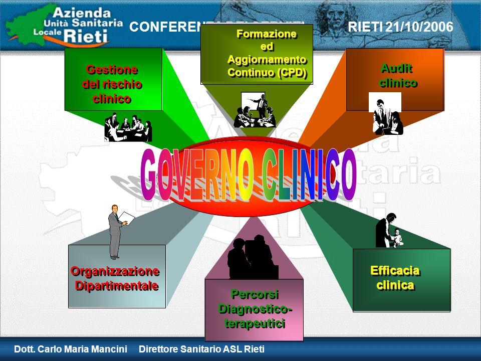 Dott. Carlo Maria Mancini Direttore Sanitario ASL Rieti CONFERENZA DEI SERVIZI RIETI 21/10/2006 Gestione del rischio clinico Gestione del rischio clin