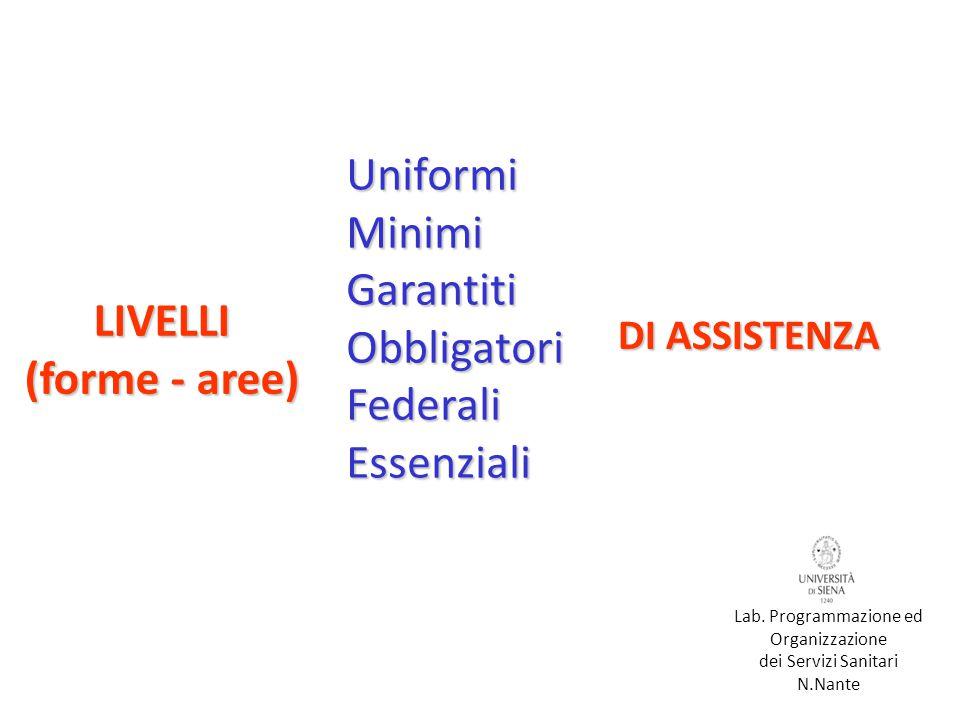 LIVELLI (forme - aree) UniformiMinimiGarantitiObbligatoriFederaliEssenziali DI ASSISTENZA Lab.