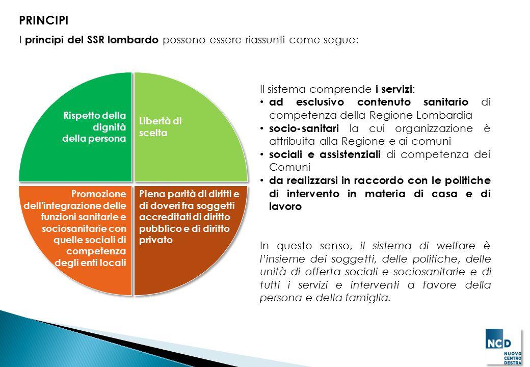 PRINCIPI Il sistema comprende i servizi: ad esclusivo contenuto sanitario di competenza della Regione Lombardia socio-sanitari la cui organizzazione è