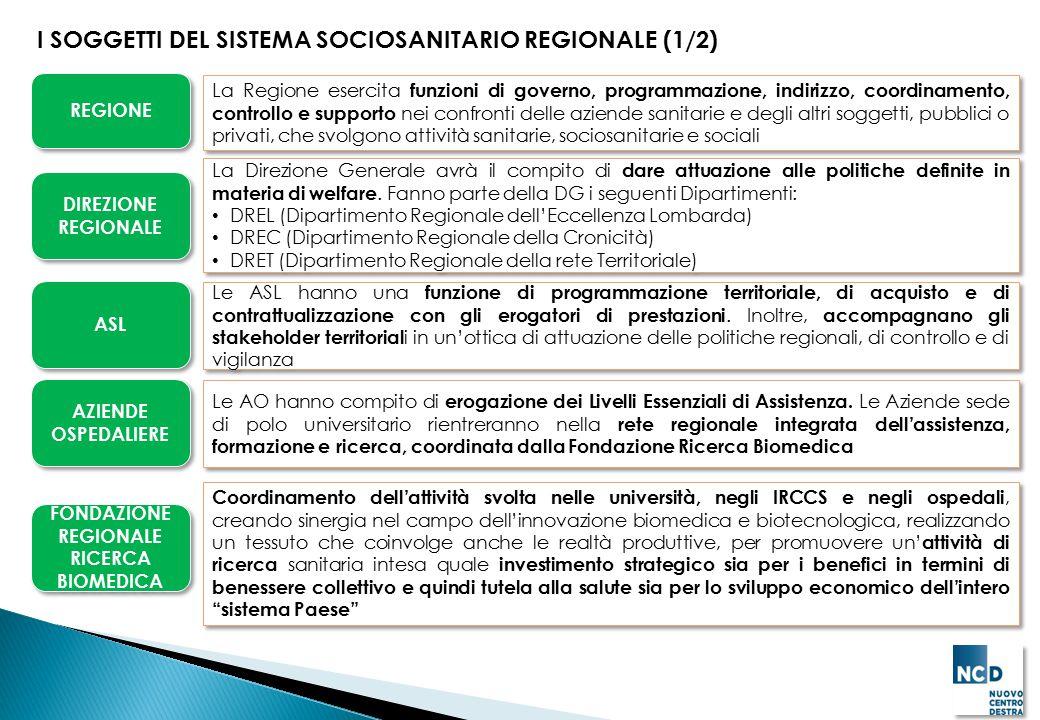 I SOGGETTI DEL SISTEMA SOCIOSANITARIO REGIONALE (1/2) REGIONE FONDAZIONE REGIONALE RICERCA BIOMEDICA AZIENDE OSPEDALIERE ASL DIREZIONE REGIONALE La Re