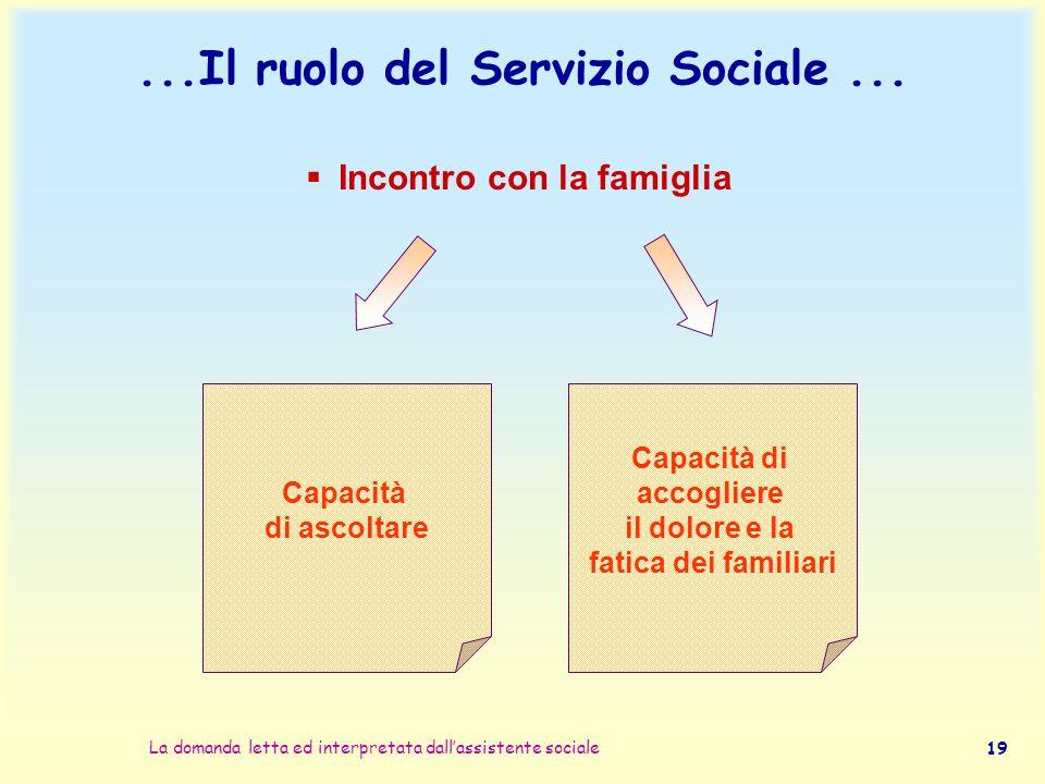 La domanda letta ed interpretata dall'assistente sociale 19...Il ruolo del Servizio Sociale...  Incontro con la famiglia Capacità di ascoltare Capaci