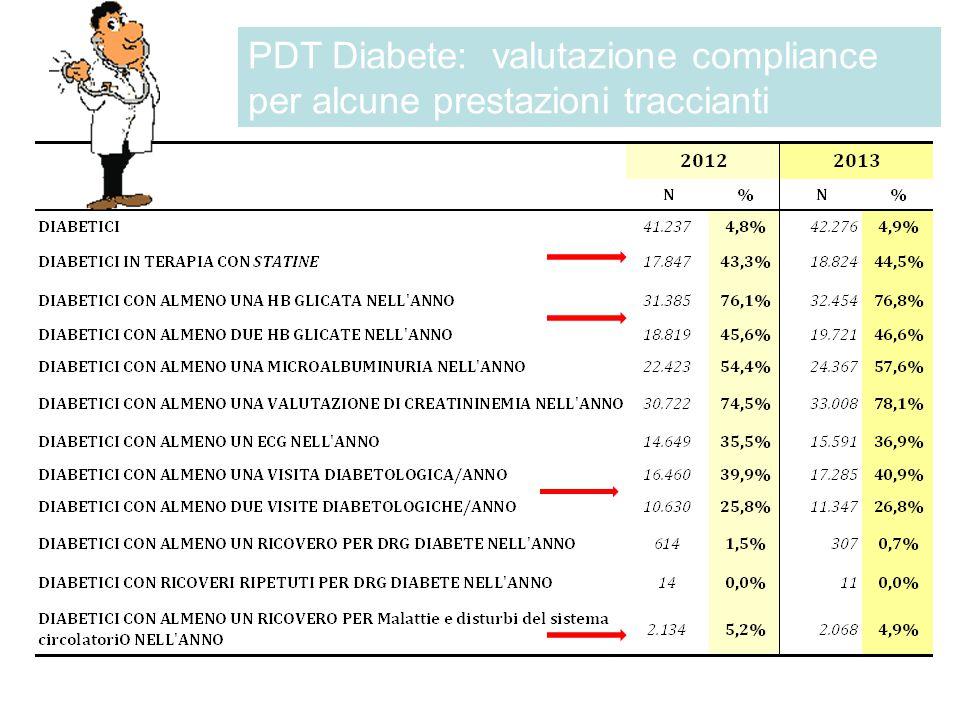 PDT Diabete: valutazione compliance per alcune prestazioni traccianti