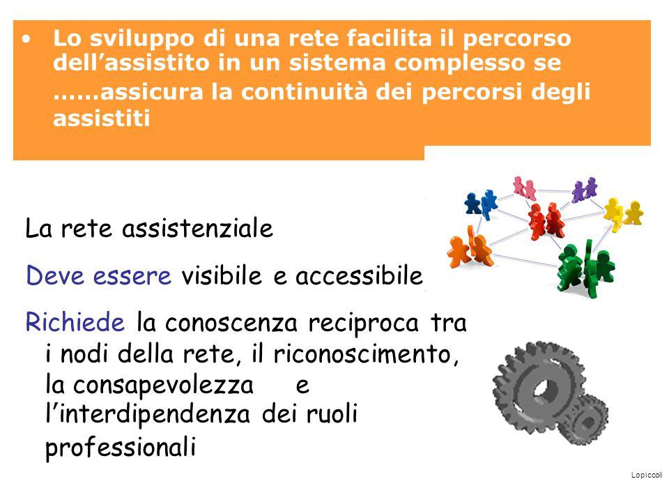 Lopiccoli Lo sviluppo di una rete facilita il percorso dell'assistito in un sistema complesso se ……assicura la continuità dei percorsi degli assistiti
