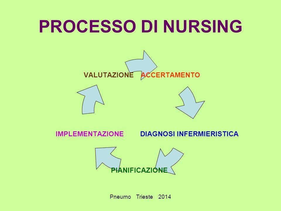Pneumo Trieste 2014 PROCESSO DI NURSING ACCERTAMENTO DIAGNOSI INFERMIERISTICA PIANIFICAZIONE IMPLEMENTAZIONE VALUTAZIONE