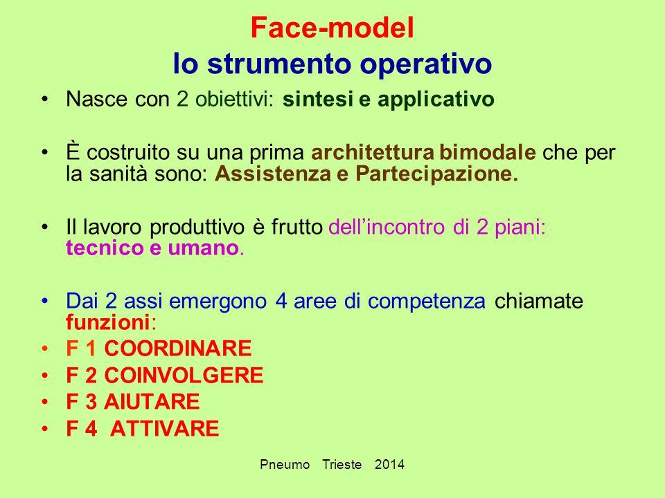 Pneumo Trieste 2014 Face-model lo strumento operativo Nasce con 2 obiettivi: sintesi e applicativo È costruito su una prima architettura bimodale che