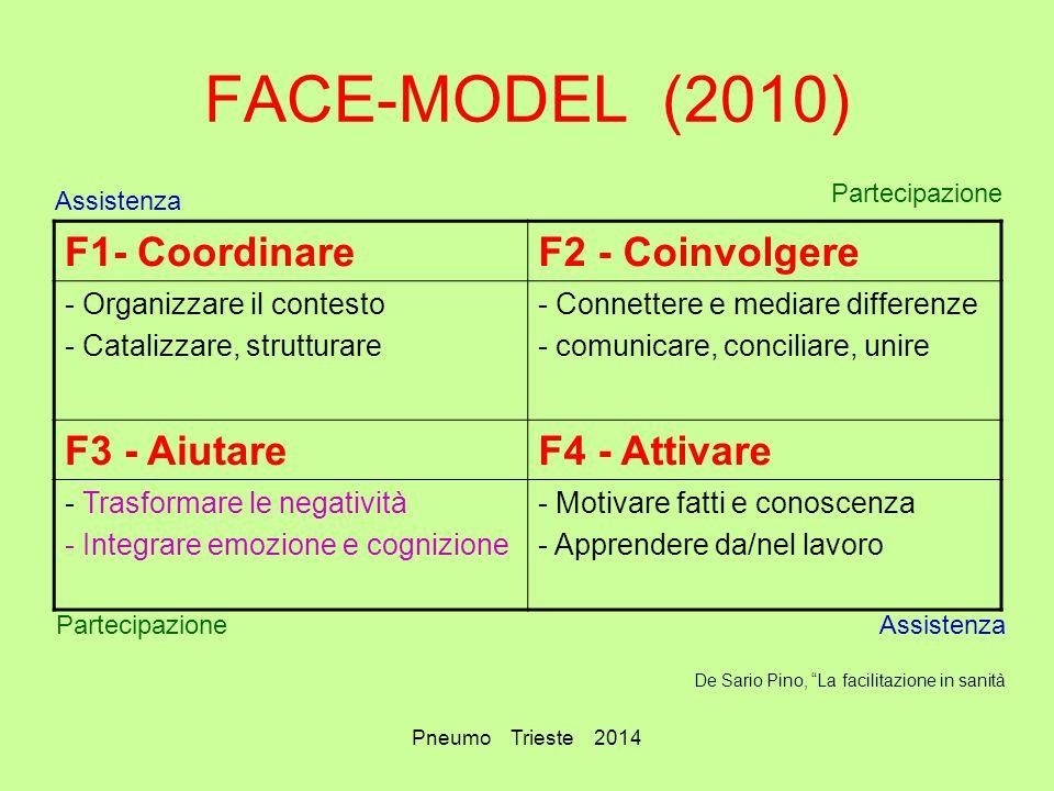 Pneumo Trieste 2014 FACE-MODEL (2010) F1- CoordinareF2 - Coinvolgere - Organizzare il contesto - Catalizzare, strutturare - Connettere e mediare diffe