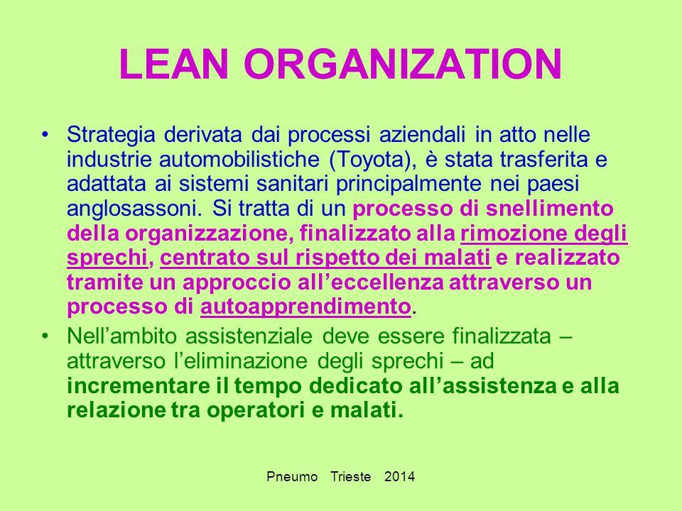 Pneumo Trieste 2014 LEAN ORGANIZATION Strategia derivata dai processi aziendali in atto nelle industrie automobilistiche (Toyota), è stata trasferita