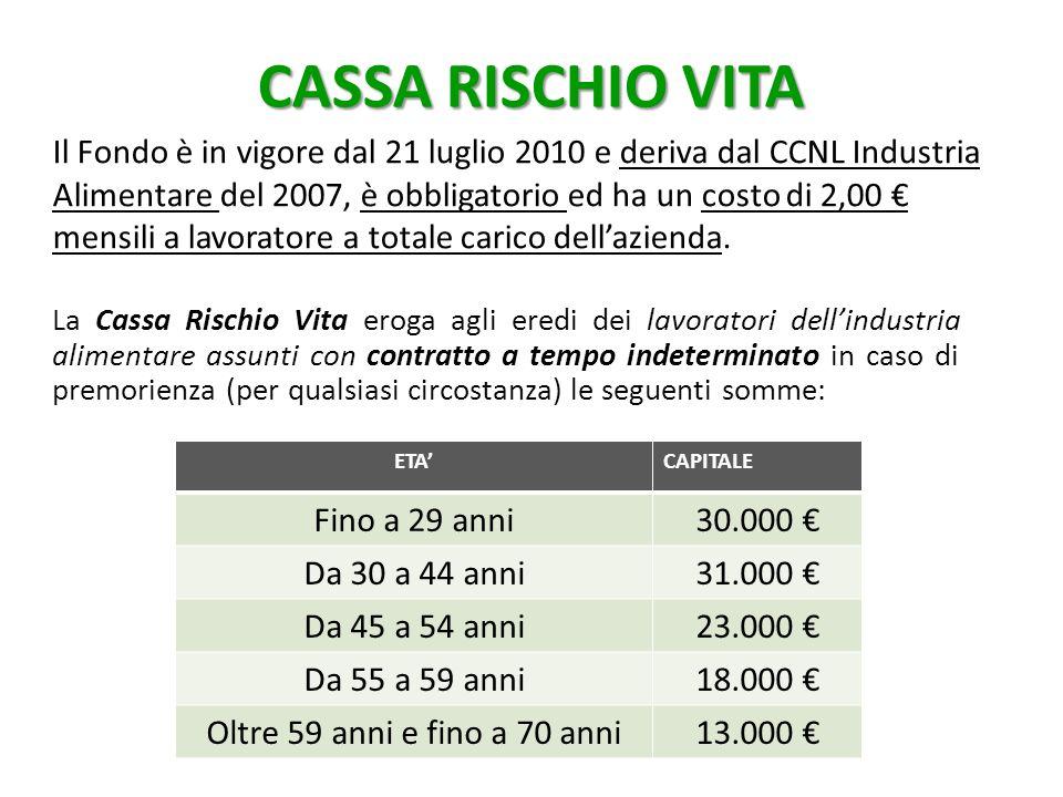 ETA'CAPITALE Fino a 29 anni30.000 € Da 30 a 44 anni31.000 € Da 45 a 54 anni23.000 € Da 55 a 59 anni18.000 € Oltre 59 anni e fino a 70 anni13.000 € CASSA RISCHIO VITA La Cassa Rischio Vita eroga agli eredi dei lavoratori dell'industria alimentare assunti con contratto a tempo indeterminato in caso di premorienza (per qualsiasi circostanza) le seguenti somme: Il Fondo è in vigore dal 21 luglio 2010 e deriva dal CCNL Industria Alimentare del 2007, è obbligatorio ed ha un costo di 2,00 € mensili a lavoratore a totale carico dell'azienda.