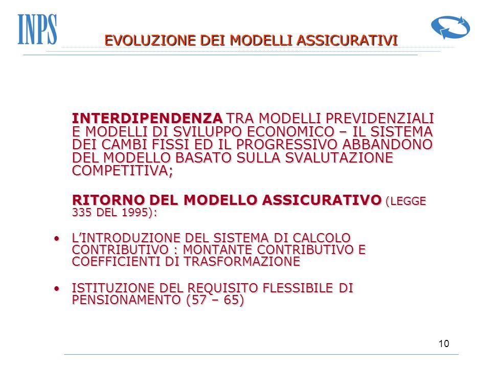 10 EVOLUZIONE DEI MODELLI ASSICURATIVI EVOLUZIONE DEI MODELLI ASSICURATIVI INTERDIPENDENZA TRA MODELLI PREVIDENZIALI E MODELLI DI SVILUPPO ECONOMICO –