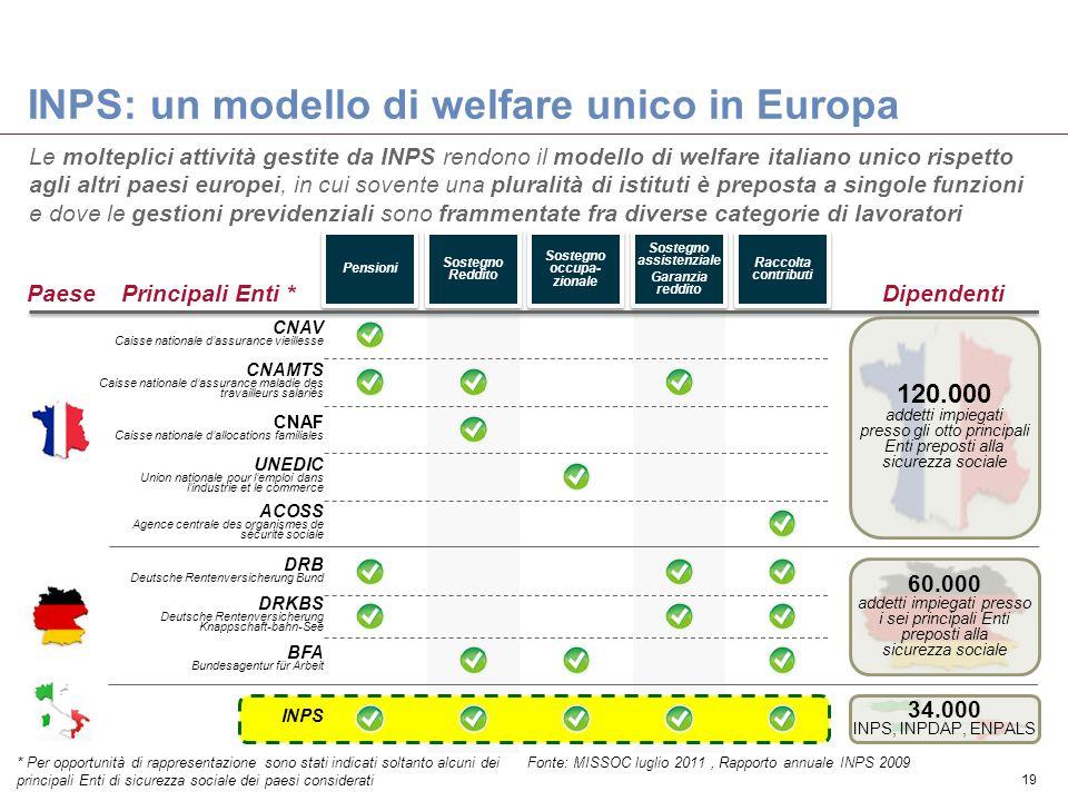 INPS: un modello di welfare unico in Europa 19 Pensioni Sostegno Reddito Sostegno occupa- zionale Sostegno assistenziale Garanzia reddito Sostegno ass