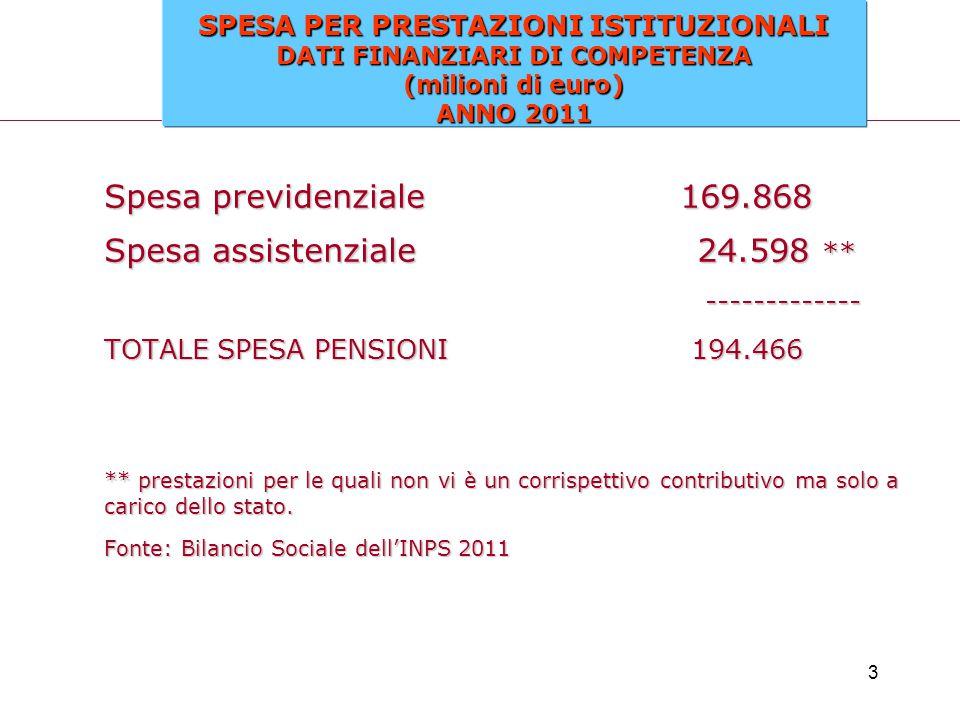 24 ASSEGNO SOCIALE Dal 1° gennaio 2006 ha sostituito la pensione sociale e spetta ai cittadini italiani e agli equiparati, residenti in Italia, che compiono 65 di età.