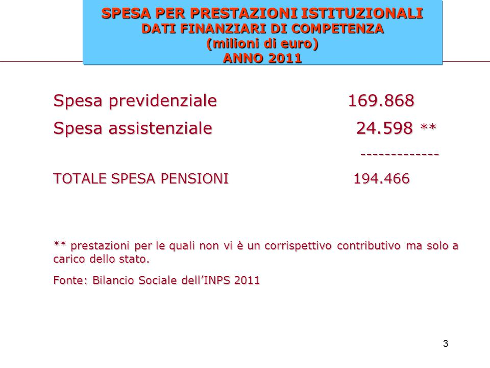 3 Spesa previdenziale169.868 Spesa assistenziale 24.598 ** ------------- ------------- TOTALE SPESA PENSIONI 194.466 ** prestazioni per le quali non v