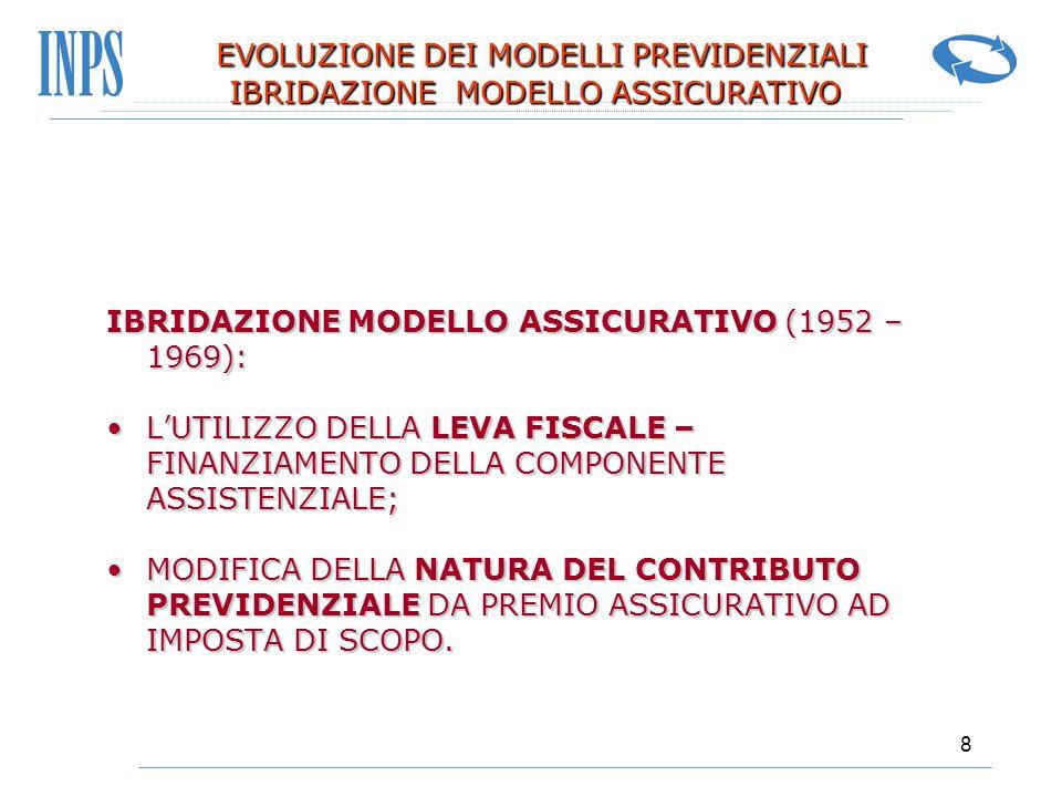 9 EVOLUZIONE DEI MODELLI PREVIDENZIALI CANCELLAZIONE MODELLO ASSICURATIVO CANCELLAZIONE DEL MODELLO ASSICURATIVO (LEGGE 153 DEL 1969): CANCELLAZIONE DEL MODELLO ASSICURATIVO (LEGGE 153 DEL 1969): ABBANDONO DELLA RESIDUA FORMA DI CAPITALIZZAZIONEABBANDONO DELLA RESIDUA FORMA DI CAPITALIZZAZIONE ADOZIONE GENERALIZZATA DEL SISTEMA DI CALCOLO RETRIBUTIVOADOZIONE GENERALIZZATA DEL SISTEMA DI CALCOLO RETRIBUTIVO INTRODUZIONE DELLA PENSIONE SOCIALEINTRODUZIONE DELLA PENSIONE SOCIALE ISTITUZIONE DELLA PENSIONE DI ANZIANITA'ISTITUZIONE DELLA PENSIONE DI ANZIANITA' INTRODUZIONE DELLA PEREQUAZIONE AUTOMATICA DELLE PENSIONI (Rivalutazione in base ai prezzi ed ai salari 1975 – 1982 - 1992)INTRODUZIONE DELLA PEREQUAZIONE AUTOMATICA DELLE PENSIONI (Rivalutazione in base ai prezzi ed ai salari 1975 – 1982 - 1992) INTRODUZIONE DELLA AUTOMATICITA' DELLE PRESTAZIONIINTRODUZIONE DELLA AUTOMATICITA' DELLE PRESTAZIONI