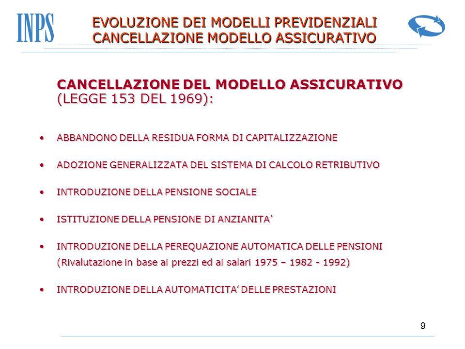9 EVOLUZIONE DEI MODELLI PREVIDENZIALI CANCELLAZIONE MODELLO ASSICURATIVO CANCELLAZIONE DEL MODELLO ASSICURATIVO (LEGGE 153 DEL 1969): CANCELLAZIONE D