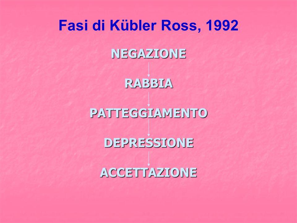 Fasi di Kübler Ross, 1992 NEGAZIONERABBIAPATTEGGIAMENTODEPRESSIONEACCETTAZIONE