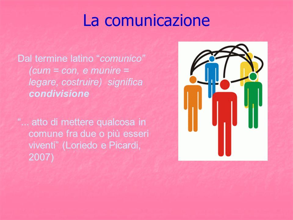 """La comunicazione Dal termine latino """"comunico"""" (cum = con, e munire = legare, costruire) significa condivisione """"... atto di mettere qualcosa in comun"""