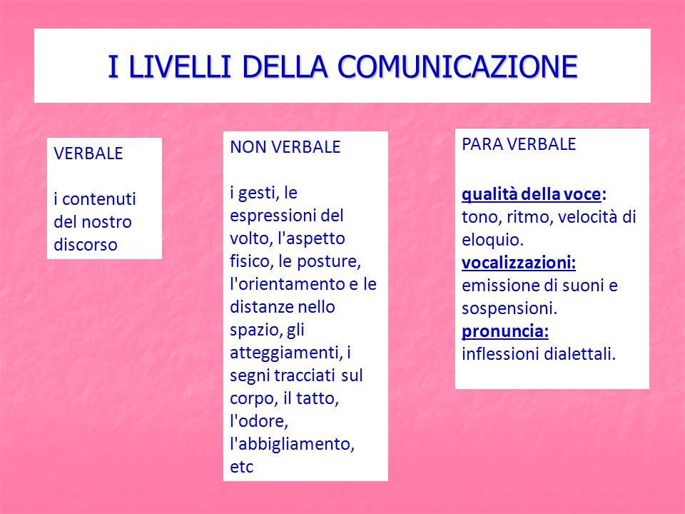I LIVELLI DELLA COMUNICAZIONE VERBALE i contenuti del nostro discorso NON VERBALE i gesti, le espressioni del volto, l'aspetto fisico, le posture, l'o