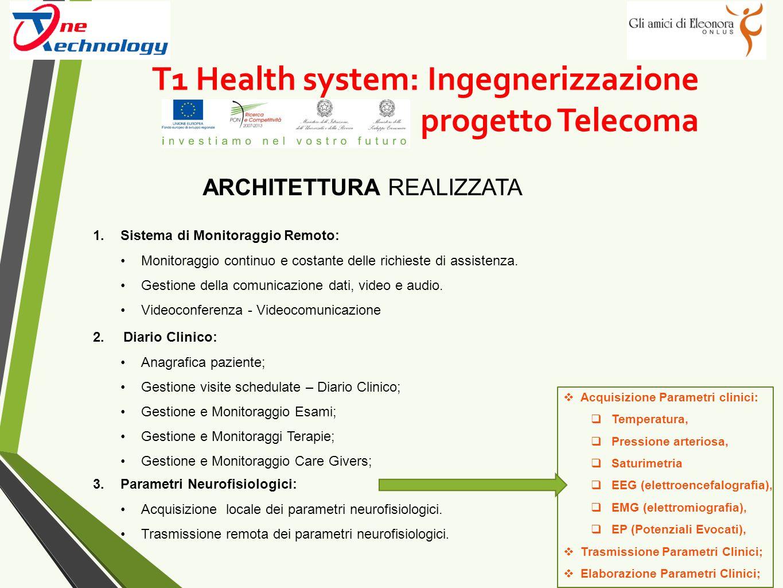 T1 Health system: Ingegnerizzazione progetto Telecoma ARCHITETTURA REALIZZATA 1.