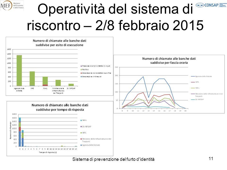 Sistema di prevenzione del furto d identità 11 Operatività del sistema di riscontro – 2/8 febbraio 2015