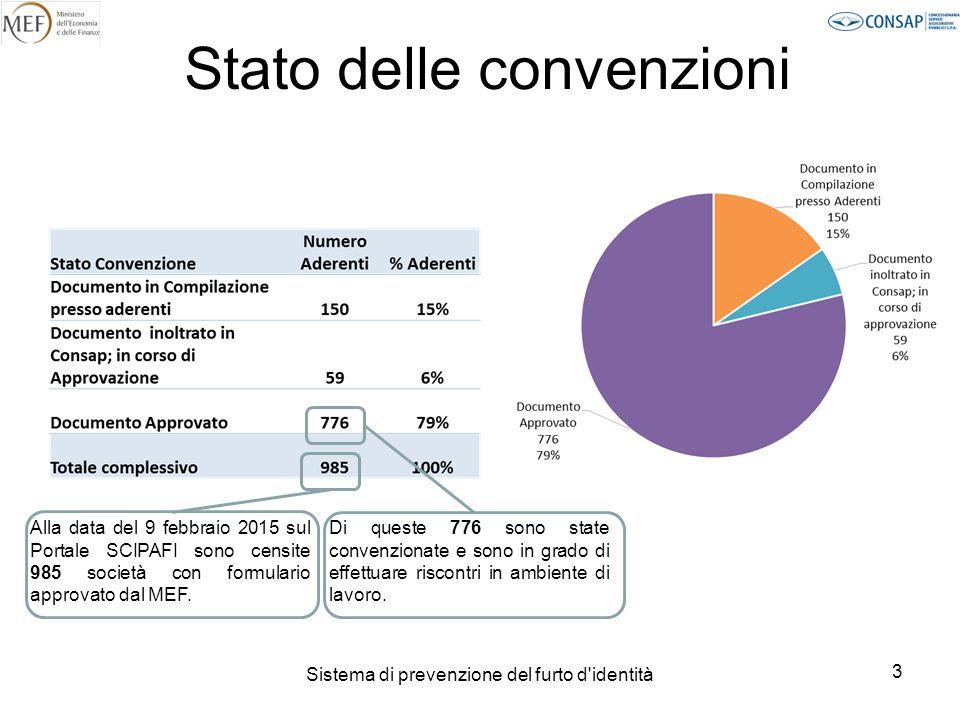 Sistema di prevenzione del furto d identità 4 Inoltro delle convenzioni a Consap