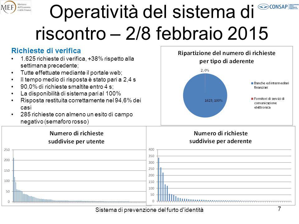 Sistema di prevenzione del furto d identità 8 Operatività del sistema di riscontro – 2/8 febbraio 2015