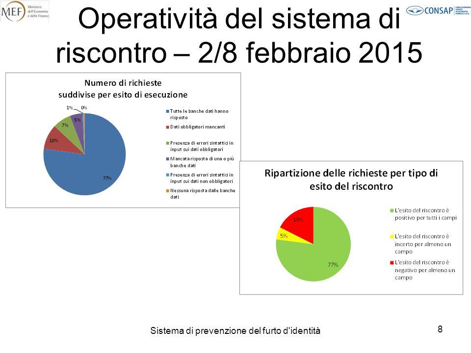 Sistema di prevenzione del furto d identità 9 Operatività del sistema di riscontro – 2/8 febbraio 2015
