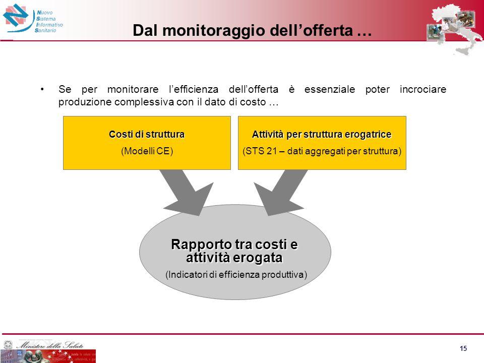 15 Dal monitoraggio dell'offerta … Se per monitorare l'efficienza dell'offerta è essenziale poter incrociare produzione complessiva con il dato di cos