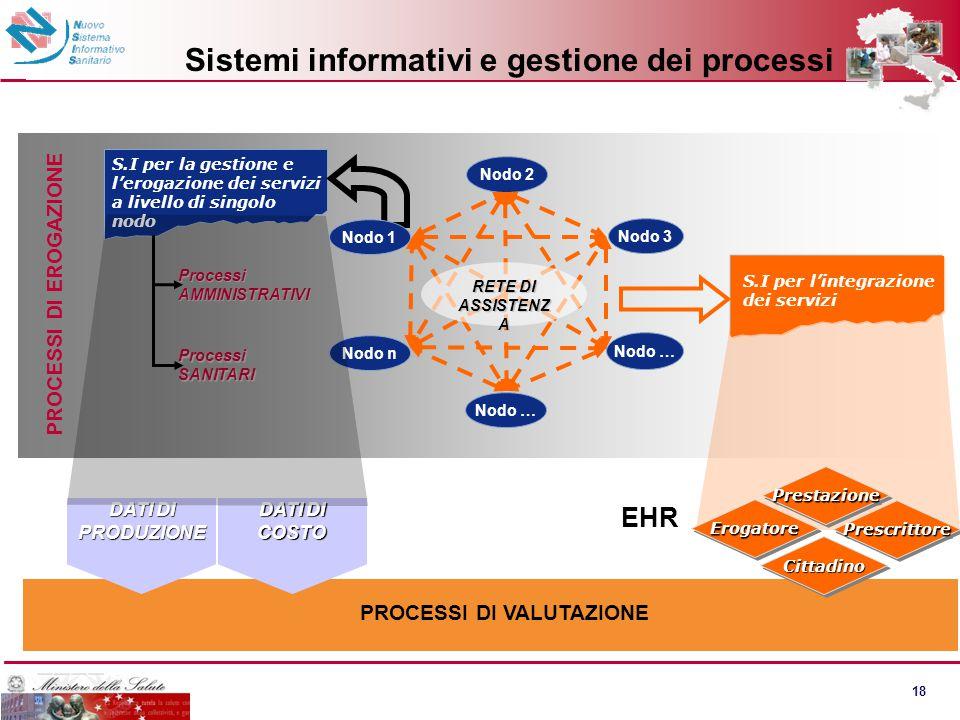 18 DATI DI COSTO Sistemi informativi e gestione dei processi S.I per l'integrazione dei servizi S.I per la gestione e l'erogazione dei servizi a livel