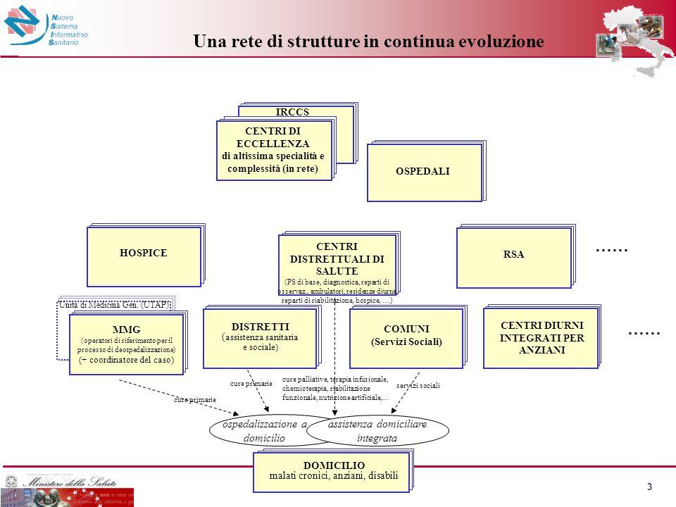 3 OSPEDALI DISTRETTI ( assistenza sanitaria e sociale) IRCCS …… HOSPICE COMUNI (Servizi Sociali) MMG (operatori di riferimento per il processo di deos