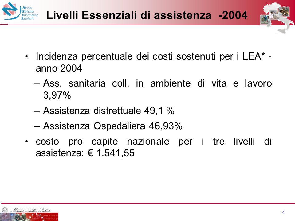 4 Livelli Essenziali di assistenza -2004 Incidenza percentuale dei costi sostenuti per i LEA* - anno 2004 –Ass. sanitaria coll. in ambiente di vita e