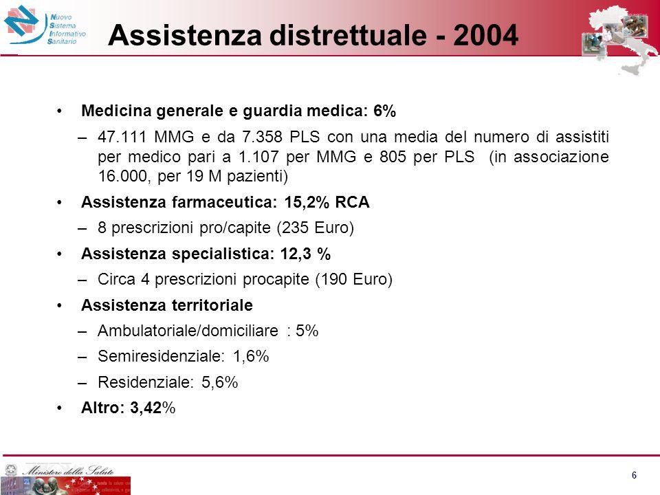 6 Assistenza distrettuale - 2004 Medicina generale e guardia medica: 6% –47.111 MMG e da 7.358 PLS con una media del numero di assistiti per medico pa