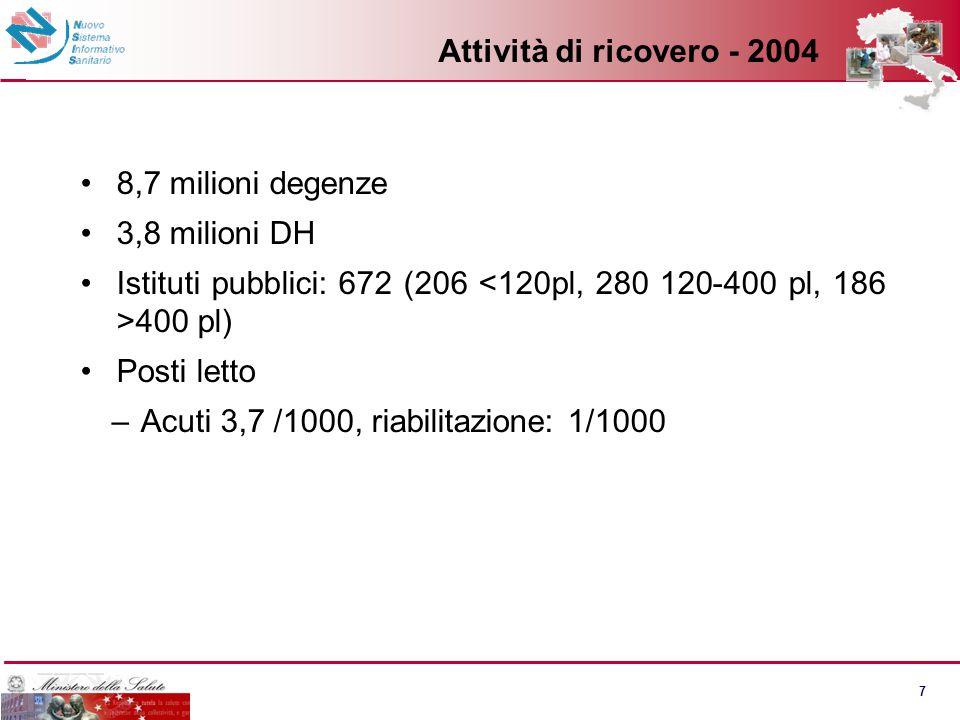 7 Attività di ricovero - 2004 8,7 milioni degenze 3,8 milioni DH Istituti pubblici: 672 (206 400 pl) Posti letto –Acuti 3,7 /1000, riabilitazione: 1/1