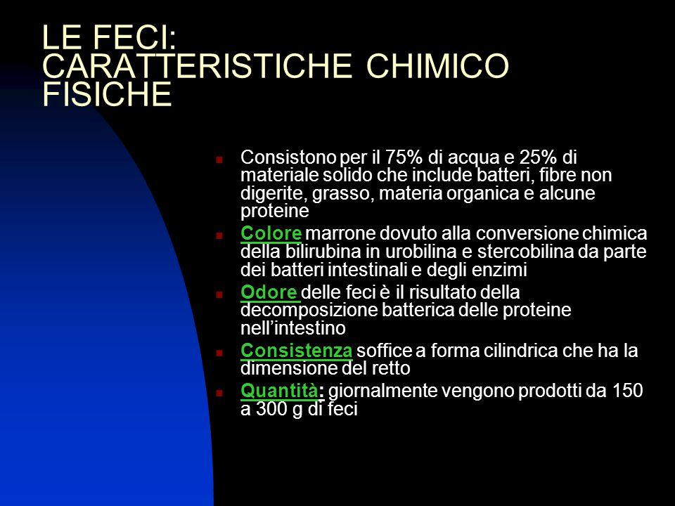 LE FECI: CARATTERISTICHE CHIMICO FISICHE Consistono per il 75% di acqua e 25% di materiale solido che include batteri, fibre non digerite, grasso, mat