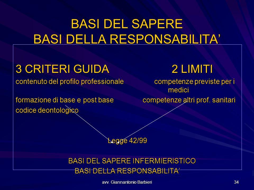 avv. Giannantonio Barbieri 34 BASI DEL SAPERE BASI DELLA RESPONSABILITA' 3 CRITERI GUIDA 2 LIMITI contenuto del profilo professionale competenze previ