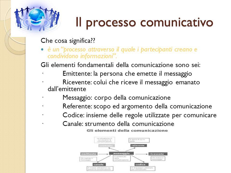 """Il processo comunicativo Il processo comunicativo Che cosa significa?? è un """"processo attraverso il quale i partecipanti creano e condividono informaz"""