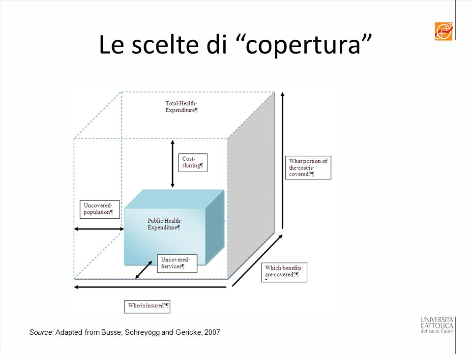 Le scelte di copertura Source: Adapted from Busse, Schreyögg and Gericke, 2007