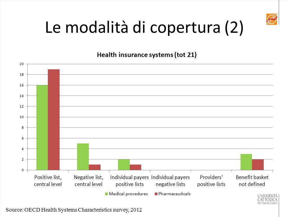 Le modalità di copertura (2) Source: OECD Health Systems Characteristics survey, 2012