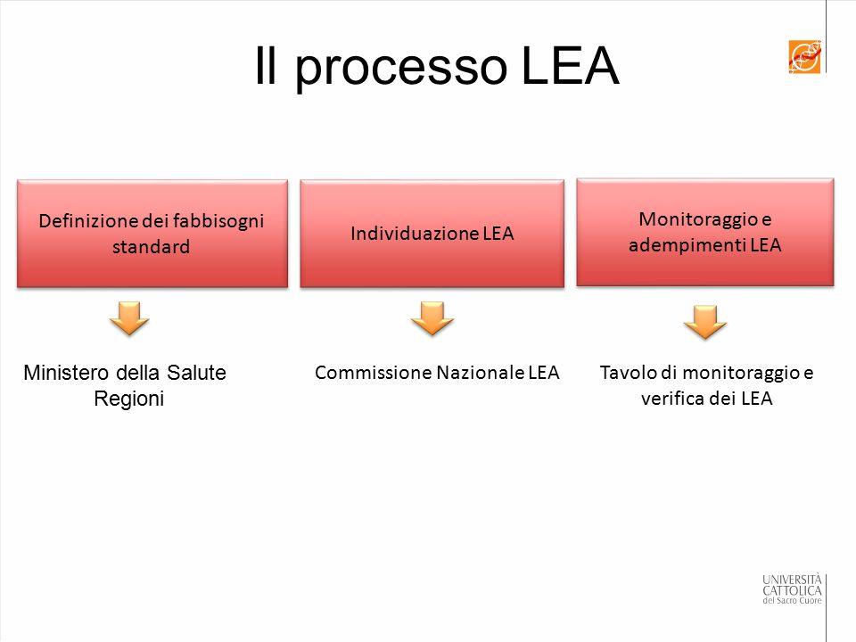 Il processo LEA Individuazione LEA Definizione dei fabbisogni standard Monitoraggio e adempimenti LEA Ministero della Salute Regioni Tavolo di monitor