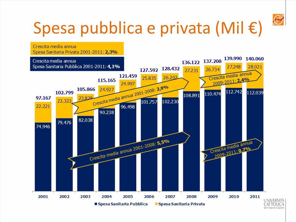 Spesa pubblica e privata (Mil €)